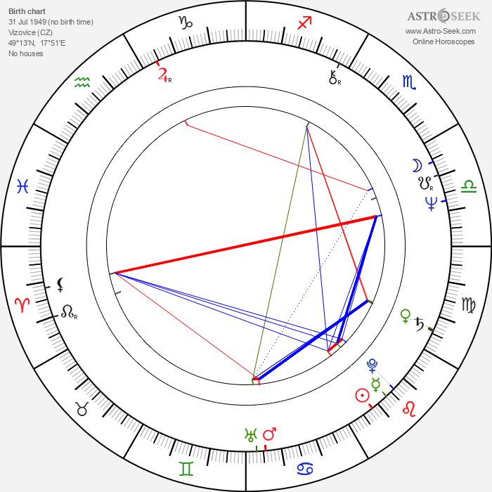 Bolek Polívka - Astrology Natal Birth Chart