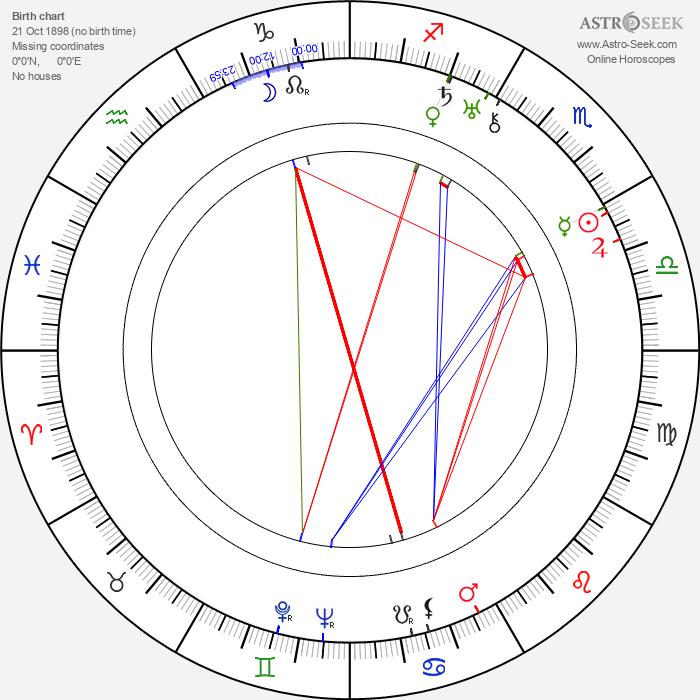 Bolek Prchal - Astrology Natal Birth Chart