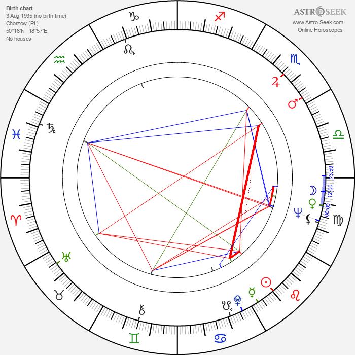 Boleslaw Abart - Astrology Natal Birth Chart