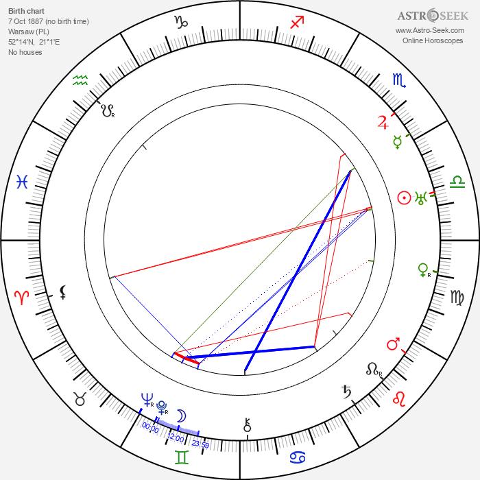 Boleslaw Mierzejewski - Astrology Natal Birth Chart