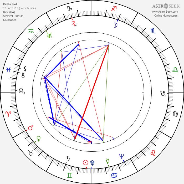 Boleslaw Plotnicki - Astrology Natal Birth Chart