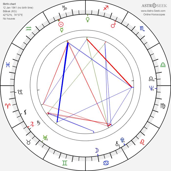 Bolotbek Shamshiyev - Astrology Natal Birth Chart