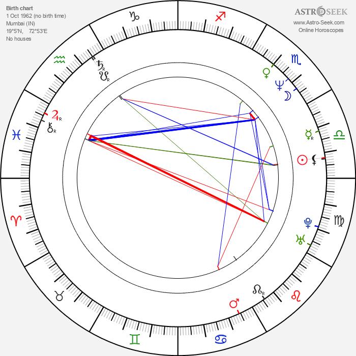 Boman Irani - Astrology Natal Birth Chart