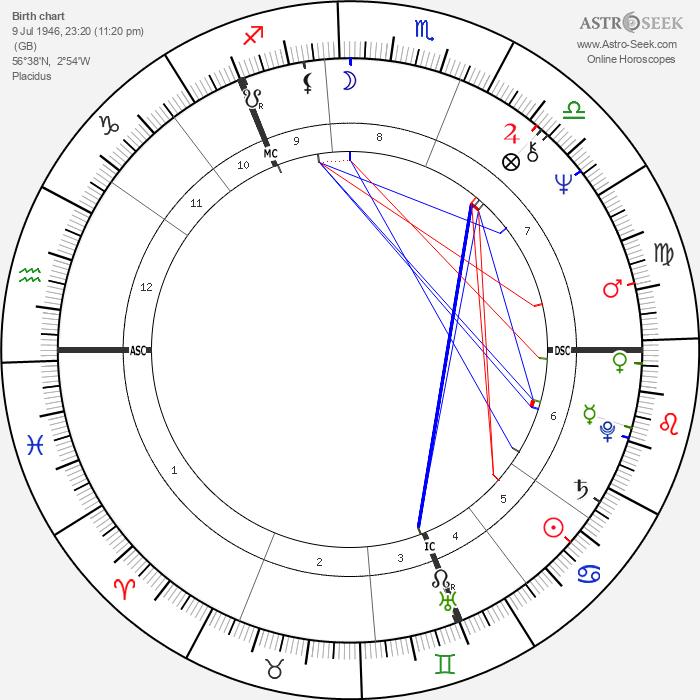 Bon Scott - Astrology Natal Birth Chart