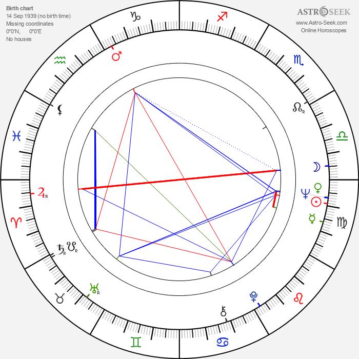 Bondo Shoshitaishvili - Astrology Natal Birth Chart