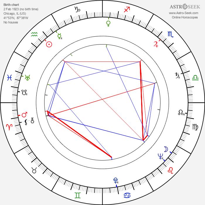 Bonita Granville - Astrology Natal Birth Chart