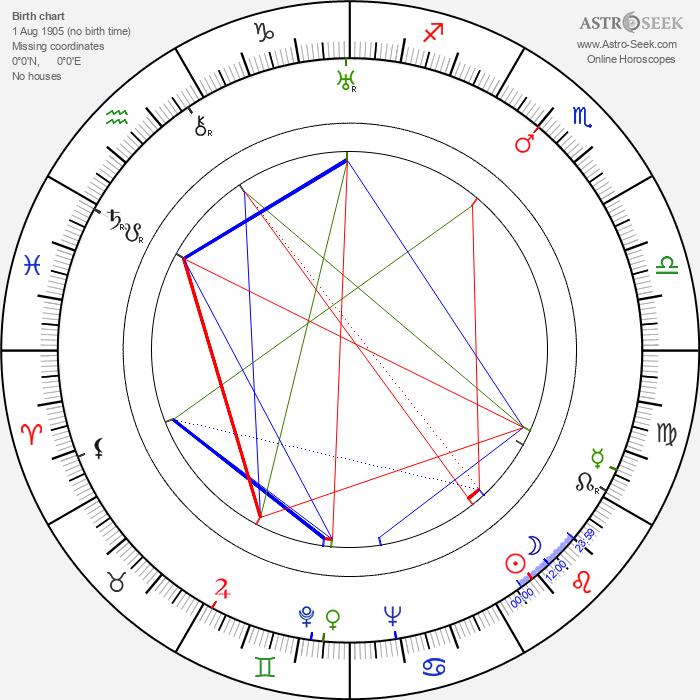 Bonnie Bonnell - Astrology Natal Birth Chart