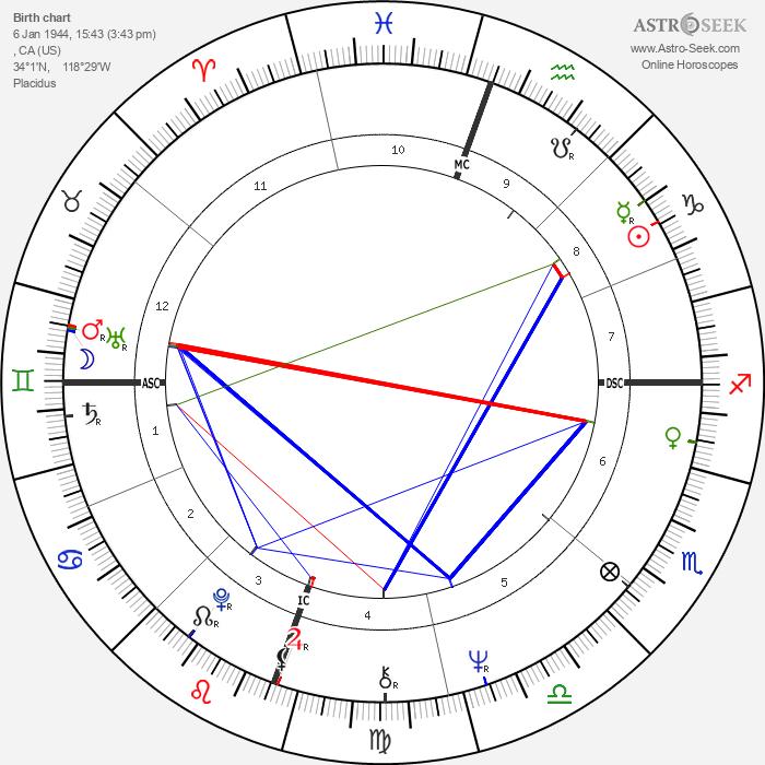 Bonnie Franklin - Astrology Natal Birth Chart