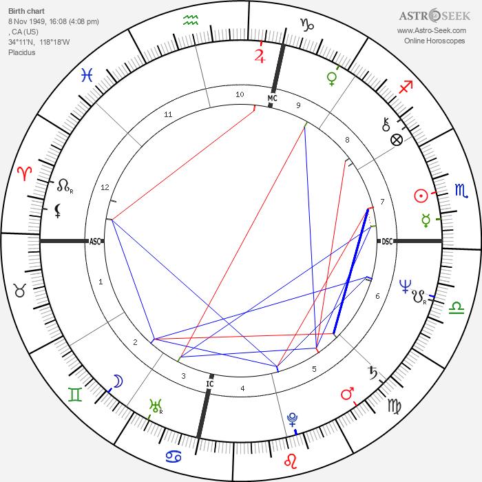 Bonnie Raitt - Astrology Natal Birth Chart