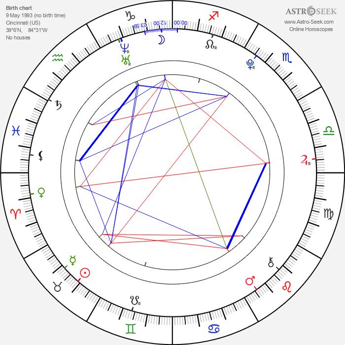 Bonnie Rotten - Astrology Natal Birth Chart