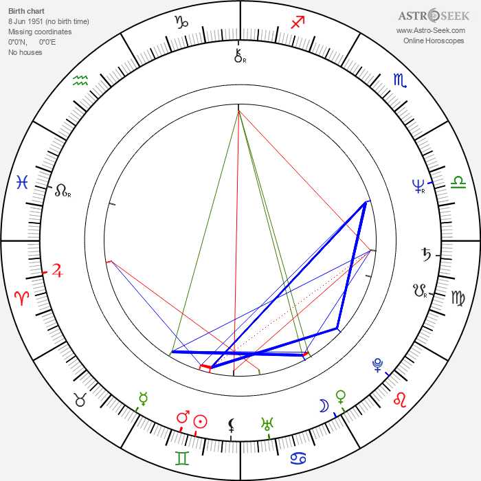 Bonnie Tyler - Astrology Natal Birth Chart