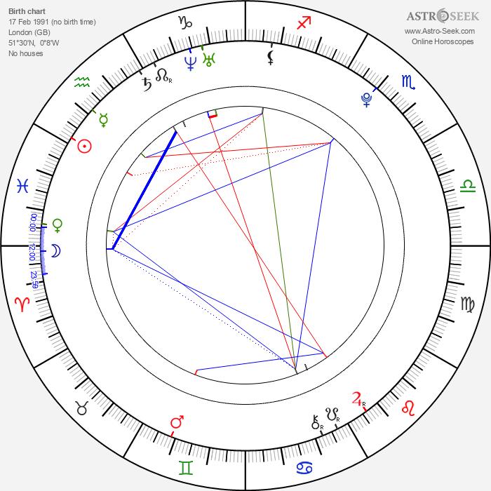 Bonnie Wright - Astrology Natal Birth Chart