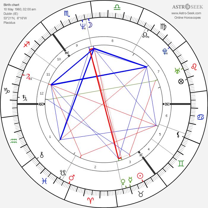 Bono - Astrology Natal Birth Chart