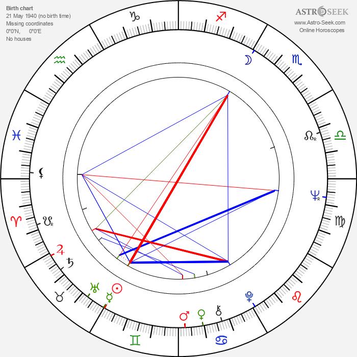 Booker Bradshaw - Astrology Natal Birth Chart