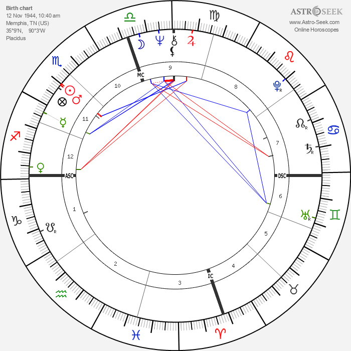 Booker T. Jones - Astrology Natal Birth Chart