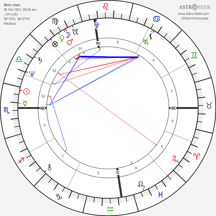 Bootsy Collins - Astrology Natal Birth Chart