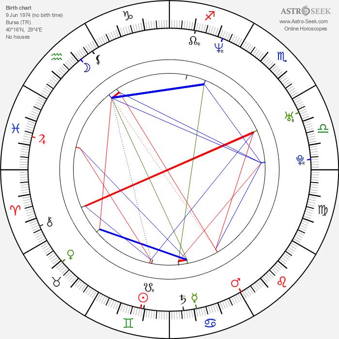 Bora Tekay - Astrology Natal Birth Chart