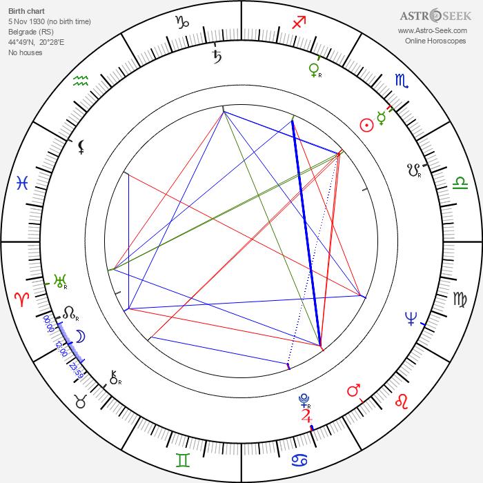 Bora Todorovic - Astrology Natal Birth Chart