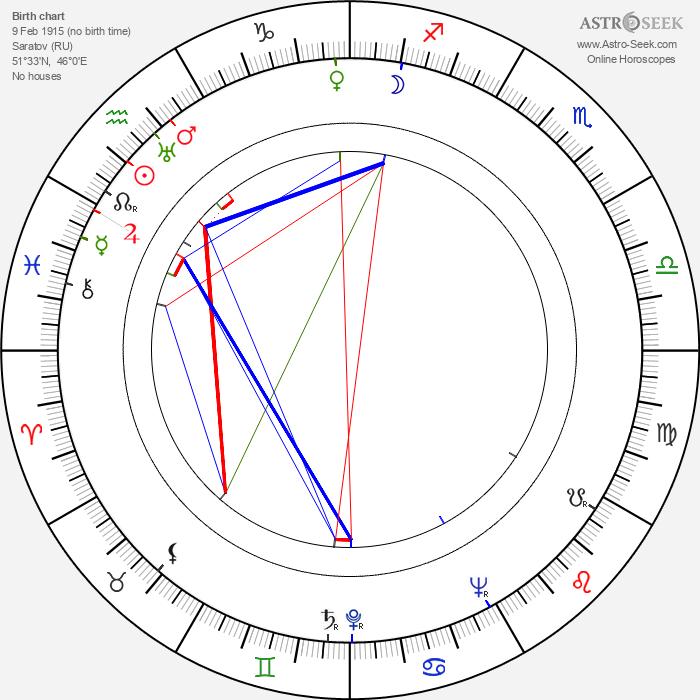 Boris Andreyev - Astrology Natal Birth Chart