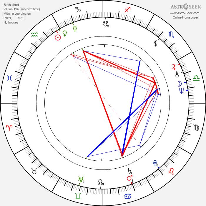 Boris Berezovskij - Astrology Natal Birth Chart