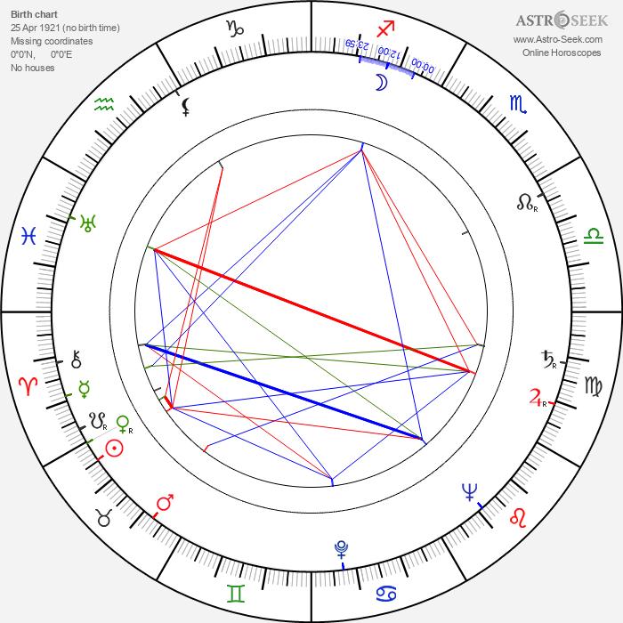 Boris Bityukov - Astrology Natal Birth Chart