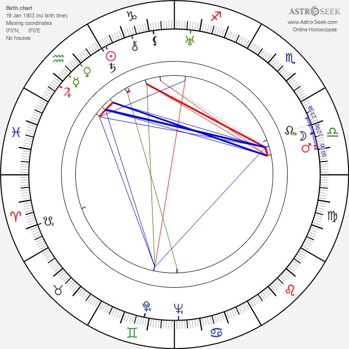 Boris Blacher - Astrology Natal Birth Chart
