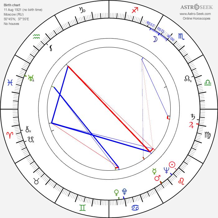 Boris Buneyev - Astrology Natal Birth Chart