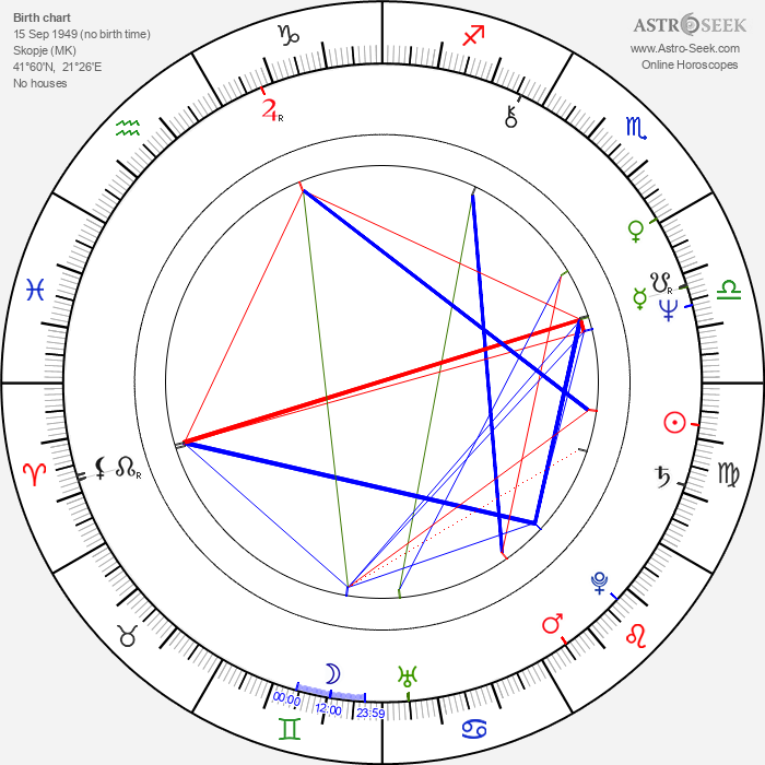 Boris Corevski - Astrology Natal Birth Chart