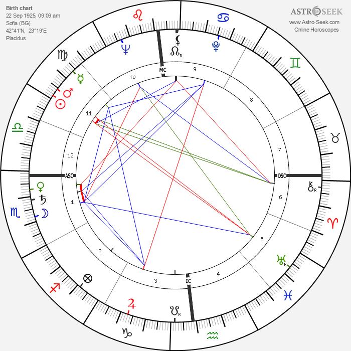 Boris Cristoff - Astrology Natal Birth Chart