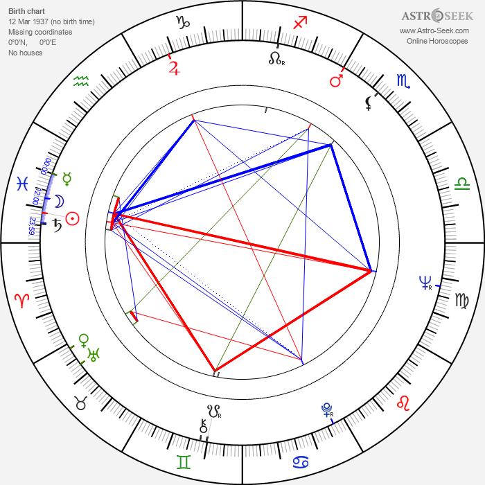 Boris Durov - Astrology Natal Birth Chart