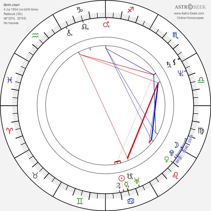 Boris Farkaš - Astrology Natal Birth Chart