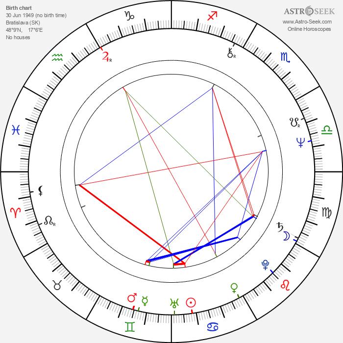 Boris Filan - Astrology Natal Birth Chart