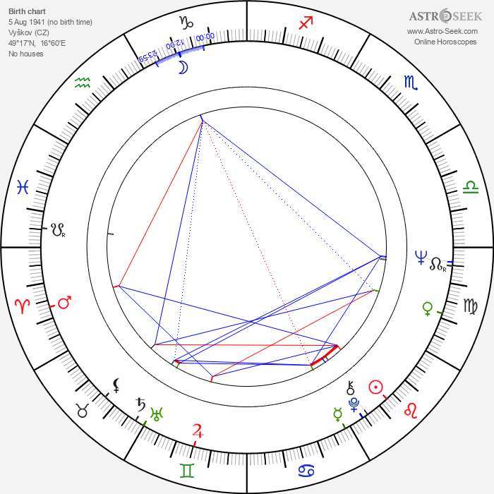 Boris Hybner - Astrology Natal Birth Chart