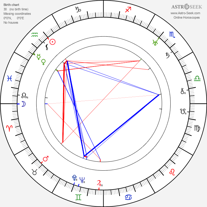 Boris III of Bulgaria - Astrology Natal Birth Chart