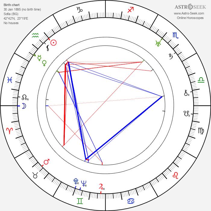 Boris III of Bulgaria - Astrology Natal Birth Chart