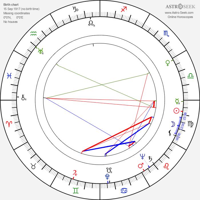 Boris Kabur - Astrology Natal Birth Chart