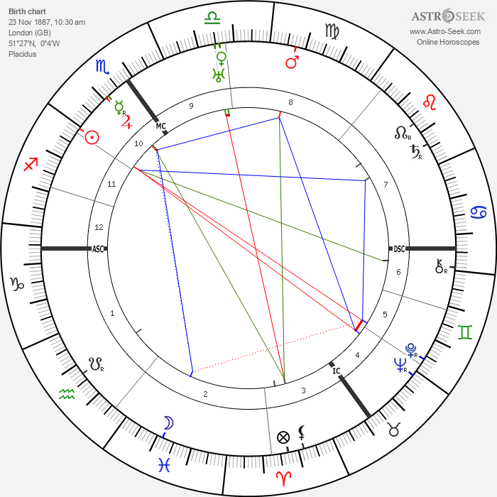 Boris Karloff - Astrology Natal Birth Chart