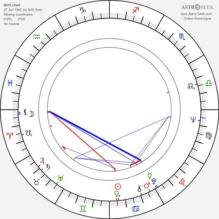 Boris Khmelnitskiy - Astrology Natal Birth Chart