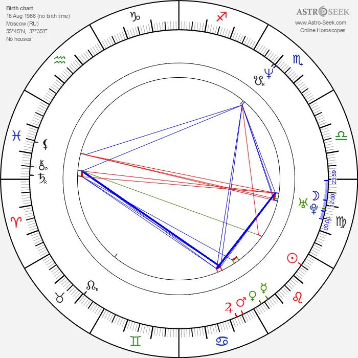 Boris Krjuk - Astrology Natal Birth Chart