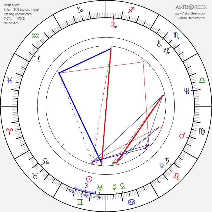Boris Kvašněv - Astrology Natal Birth Chart