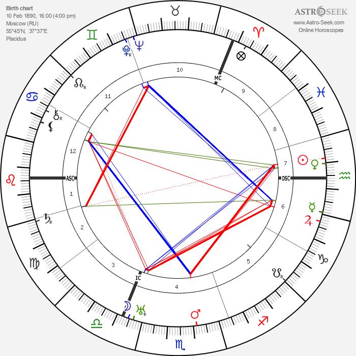 Boris Leonidovich Pasternak - Astrology Natal Birth Chart
