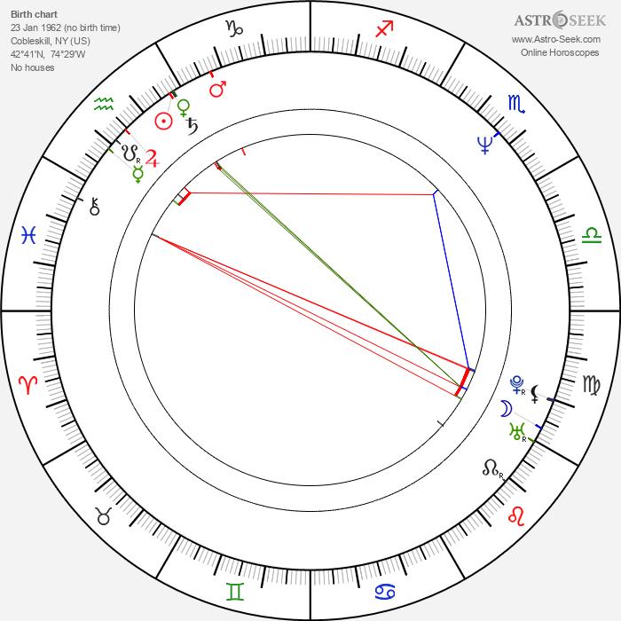 Boris McGiver - Astrology Natal Birth Chart