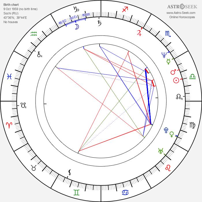 Boris Nemtsov - Astrology Natal Birth Chart