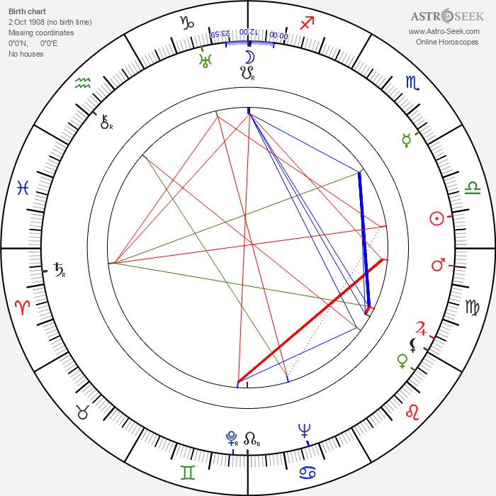 Boris Režek - Astrology Natal Birth Chart