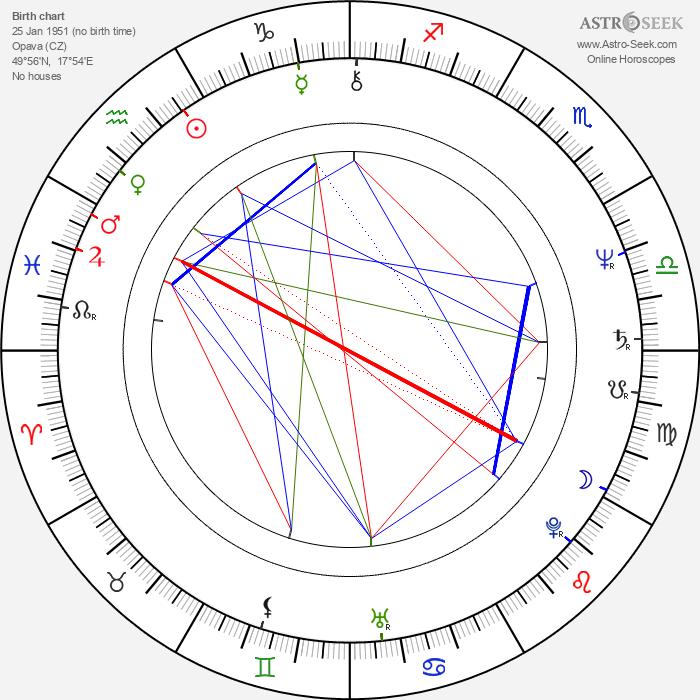 Boris Rösner - Astrology Natal Birth Chart