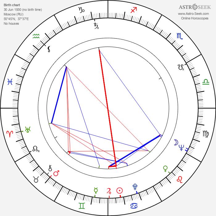 Boris Rytsarev - Astrology Natal Birth Chart