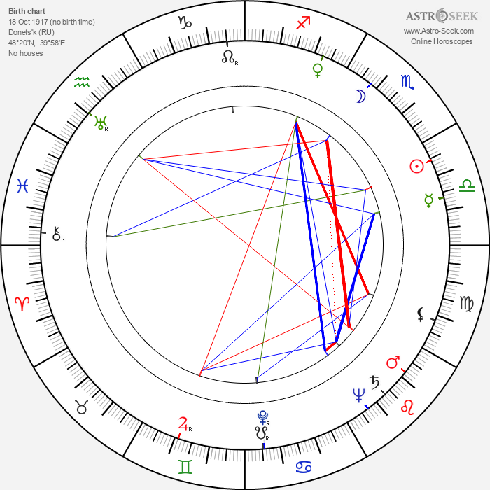 Boris Sagal - Astrology Natal Birth Chart