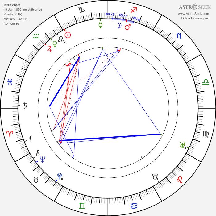 Boris Savinkov - Astrology Natal Birth Chart