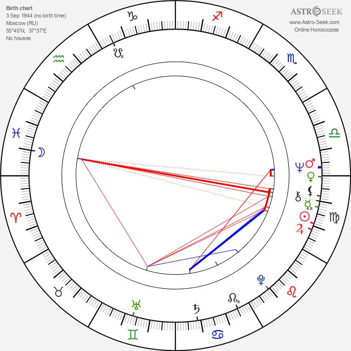 Boris Smorchkov - Astrology Natal Birth Chart