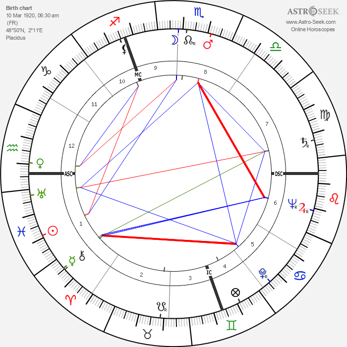 Boris Vian - Astrology Natal Birth Chart